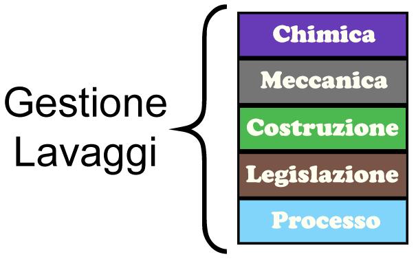 Diagramma gestione lavaggi
